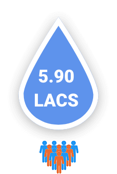 3.00 Lacs people served daily