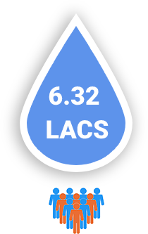 6.32 Lacs people served daily